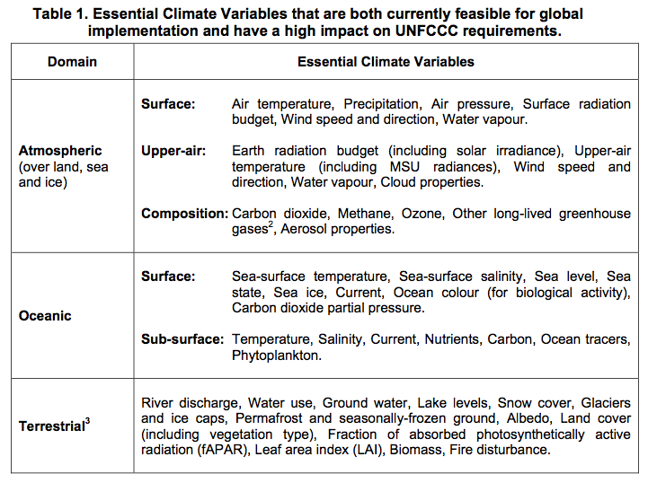 Essential Climate Variables that are both currently feasible for global implementation and have a high impact on UNFCCC requirements