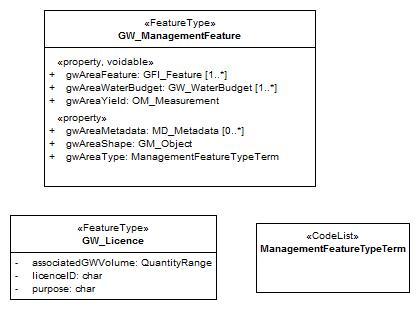 GWML2LM-management.jpg