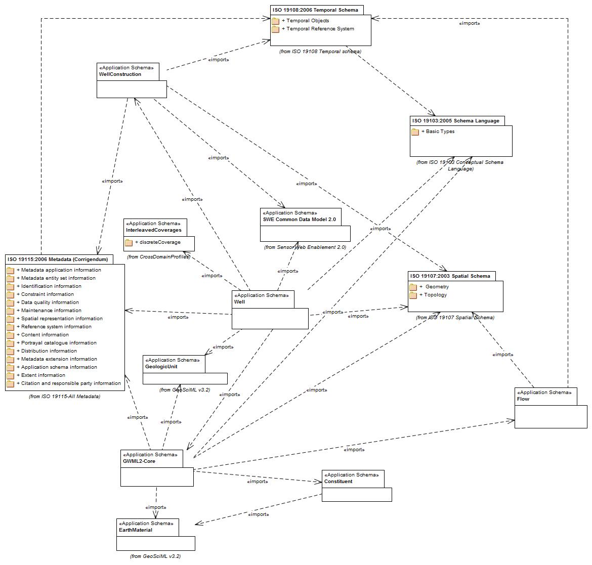 GWML2PackageDependencies-July2014.jpg