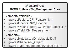 GW_ManagementArea.jpg