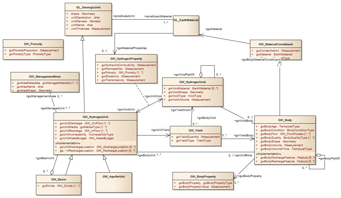 Proposed association class between GW_HydrogeoUnit and GW_HydrogeoVoid