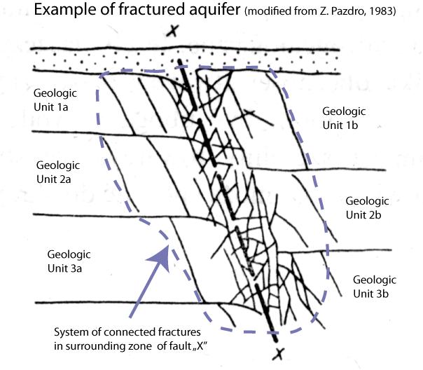 Fractured Aquifer