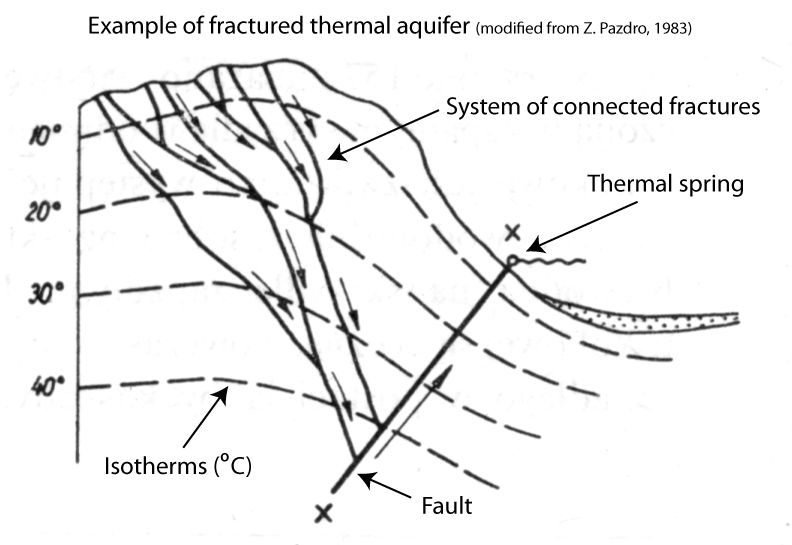 Fractured Thermal Aquifer