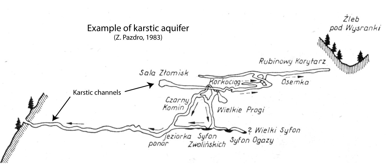Karstic Aquifer