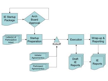 OGC-process.png