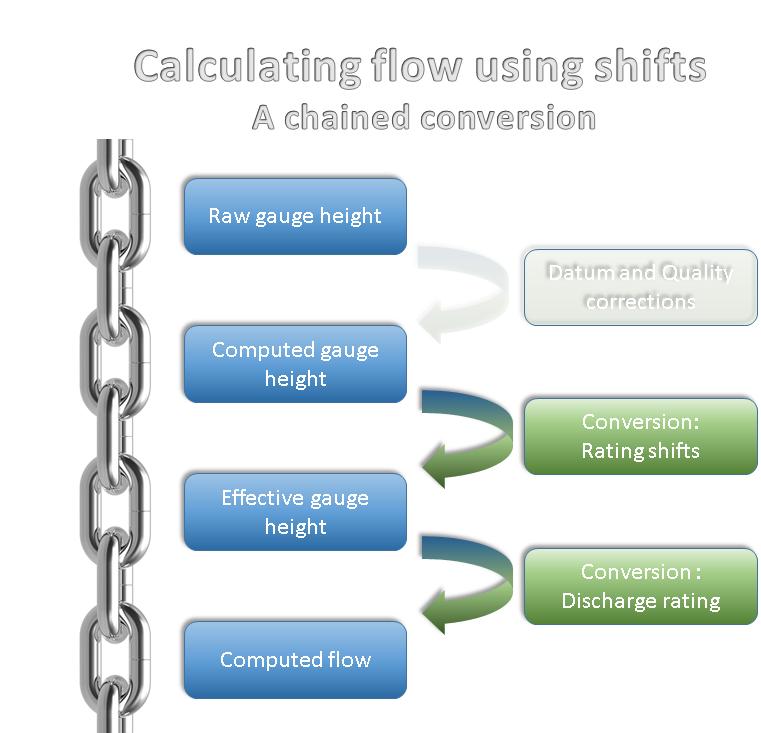Conversion.Shift.Flow.png