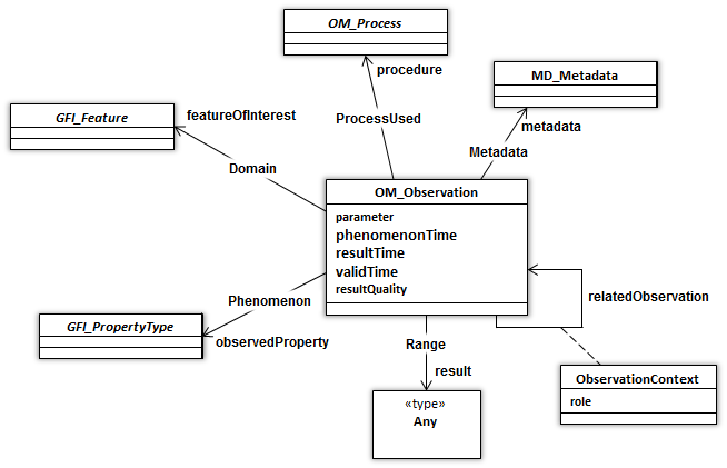 Observations and Measurements UML model