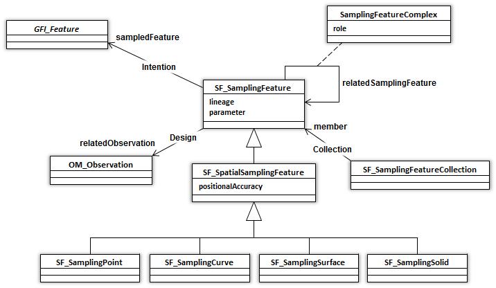 Sampling Feature UML model