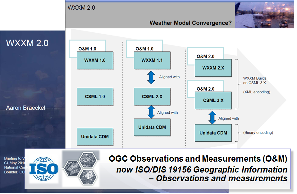 WXXM2 convergence slide
