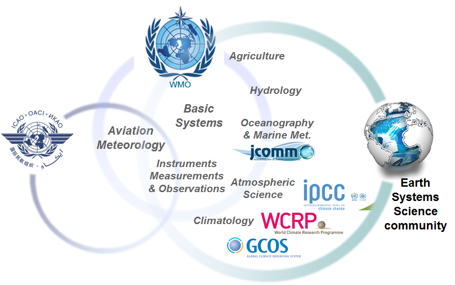 WMO Earth Science community context