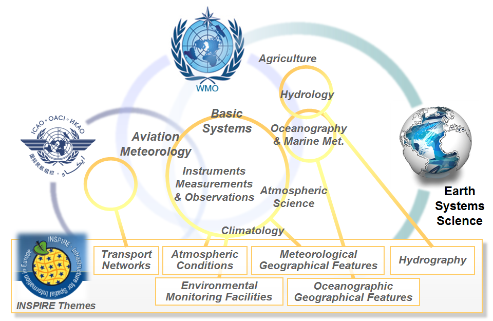 WMO and INSPIRE overlaps
