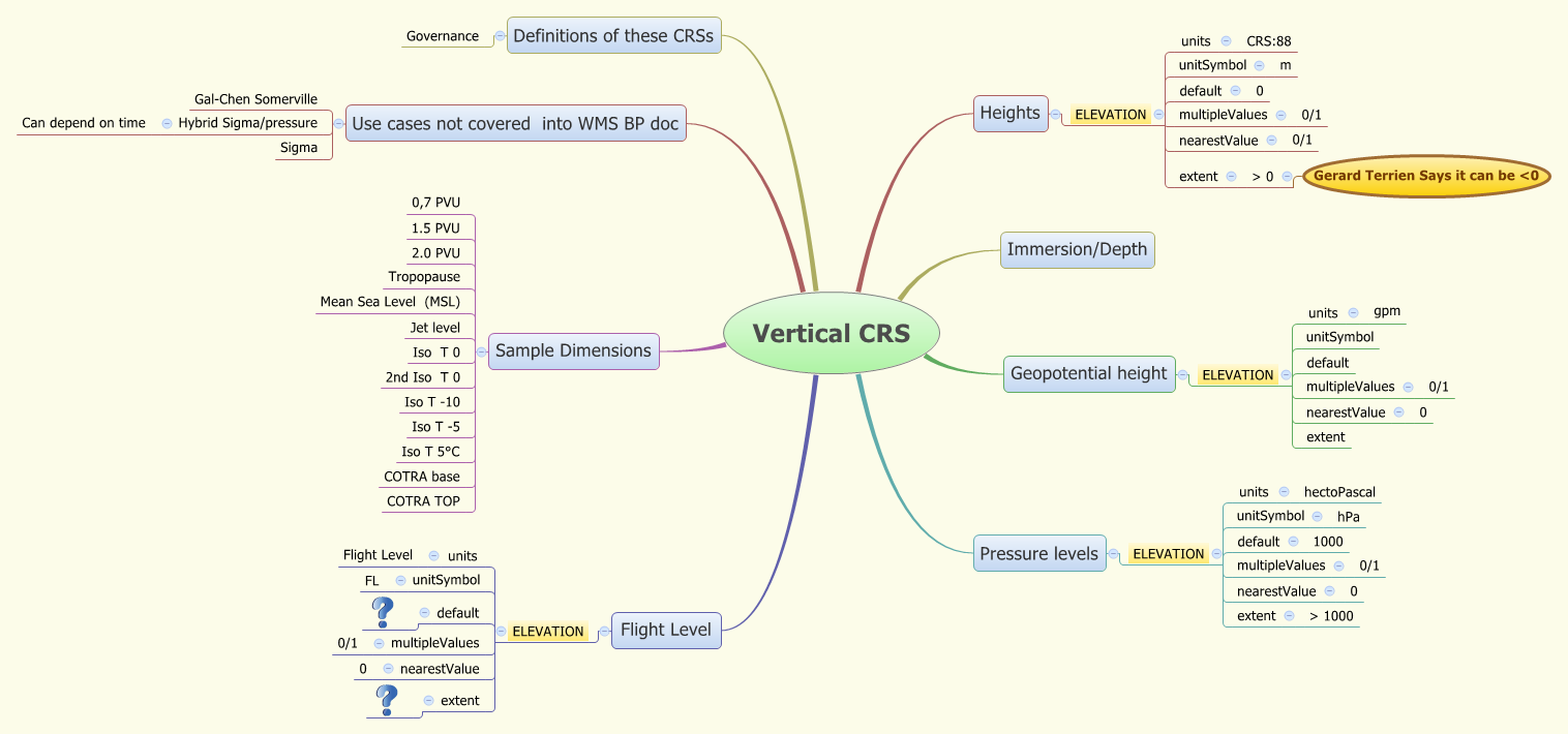 Vertical_CRS_draft_06022012_telco_input.png